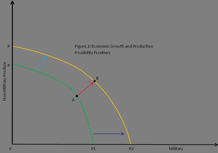 Production Possibility Frontier Economics Pdf Download total mission recit cofiguration sheila winavi