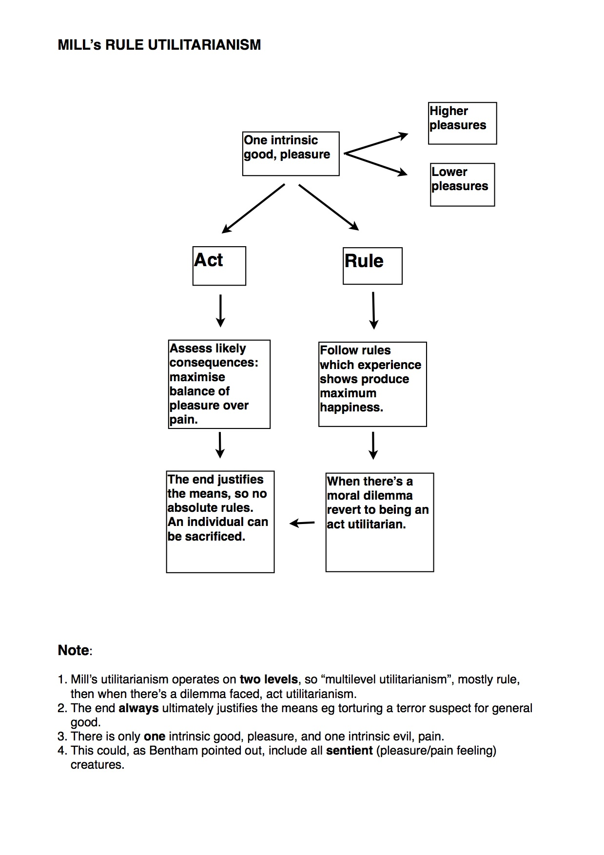 handout utilitarianism philosophical investigations act and rule utilitarianism